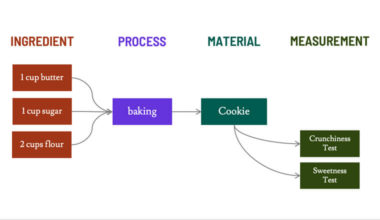 The core objects that make up Citrine's graphical data model for materials research data