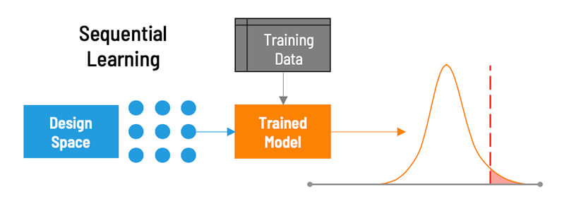 The various informatics tools that make up a sequential learning workflow