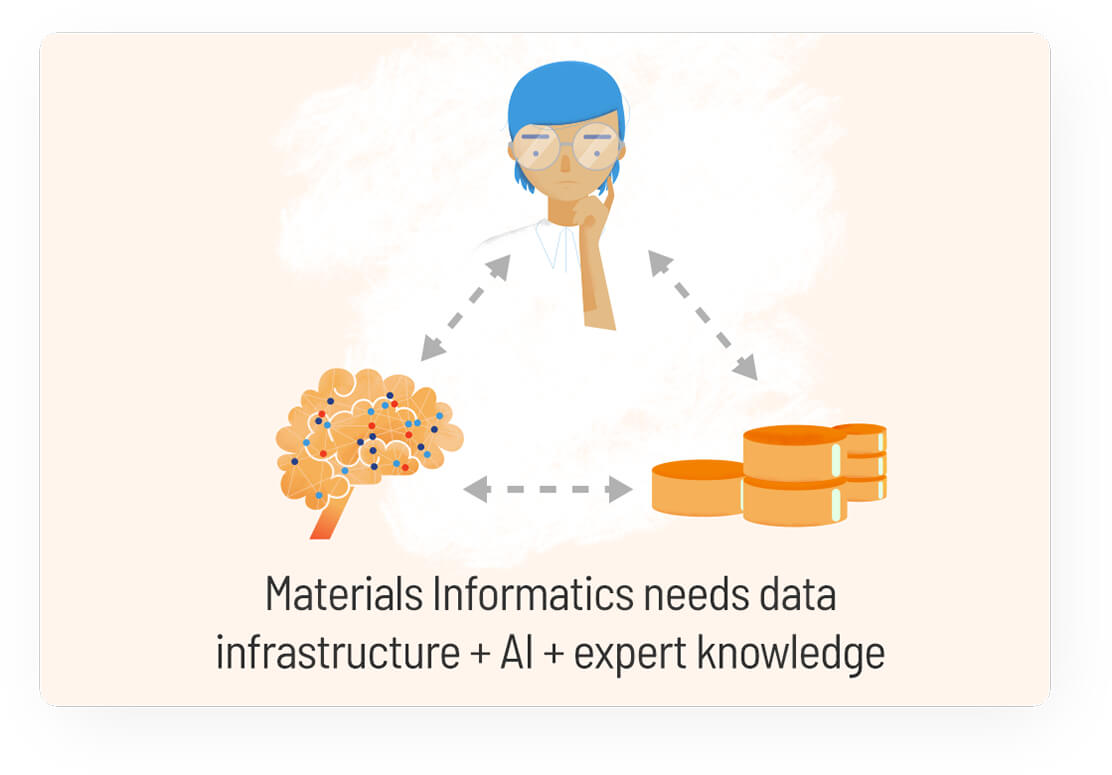 Materials Informatics needs data infrastructure + AI + expert knowledge