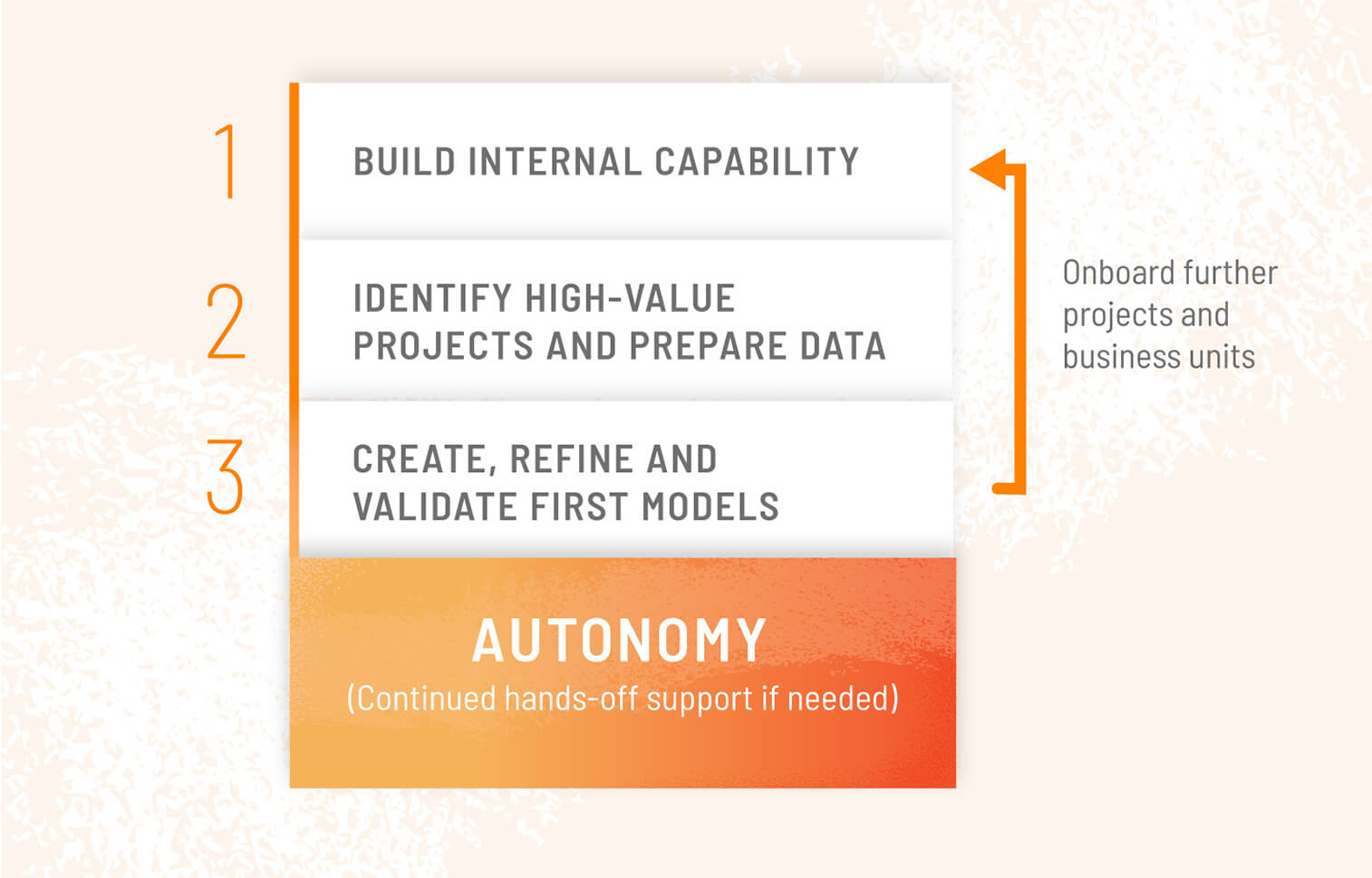 3 steps to autonomy in artificial intelligence