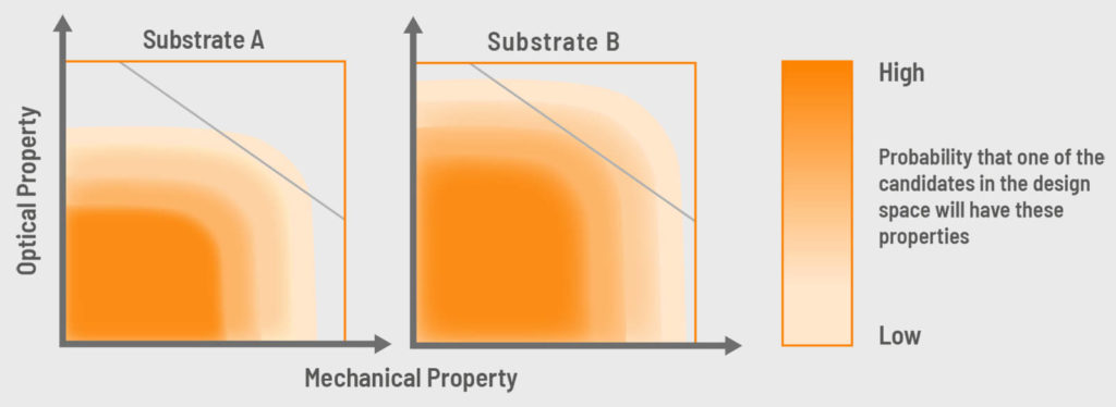 design space visualization for materials on two substrates