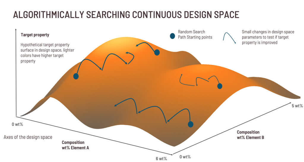 Searching continuous design space